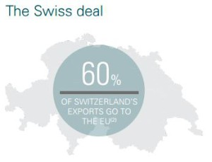 the swiss deal
