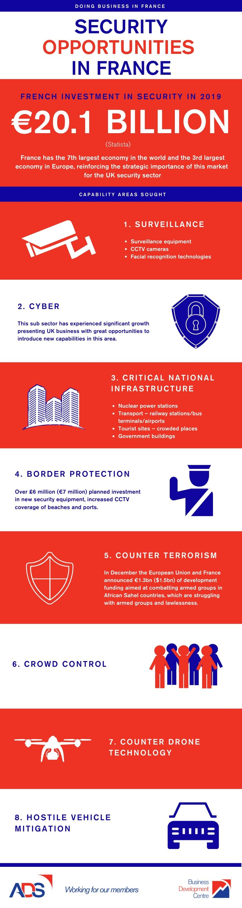 French Security Opportunities - Oct 2019 Infographic