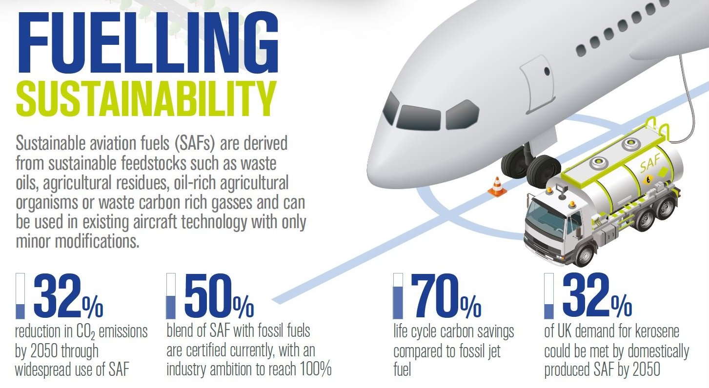 Fuelling sustainability with SAF