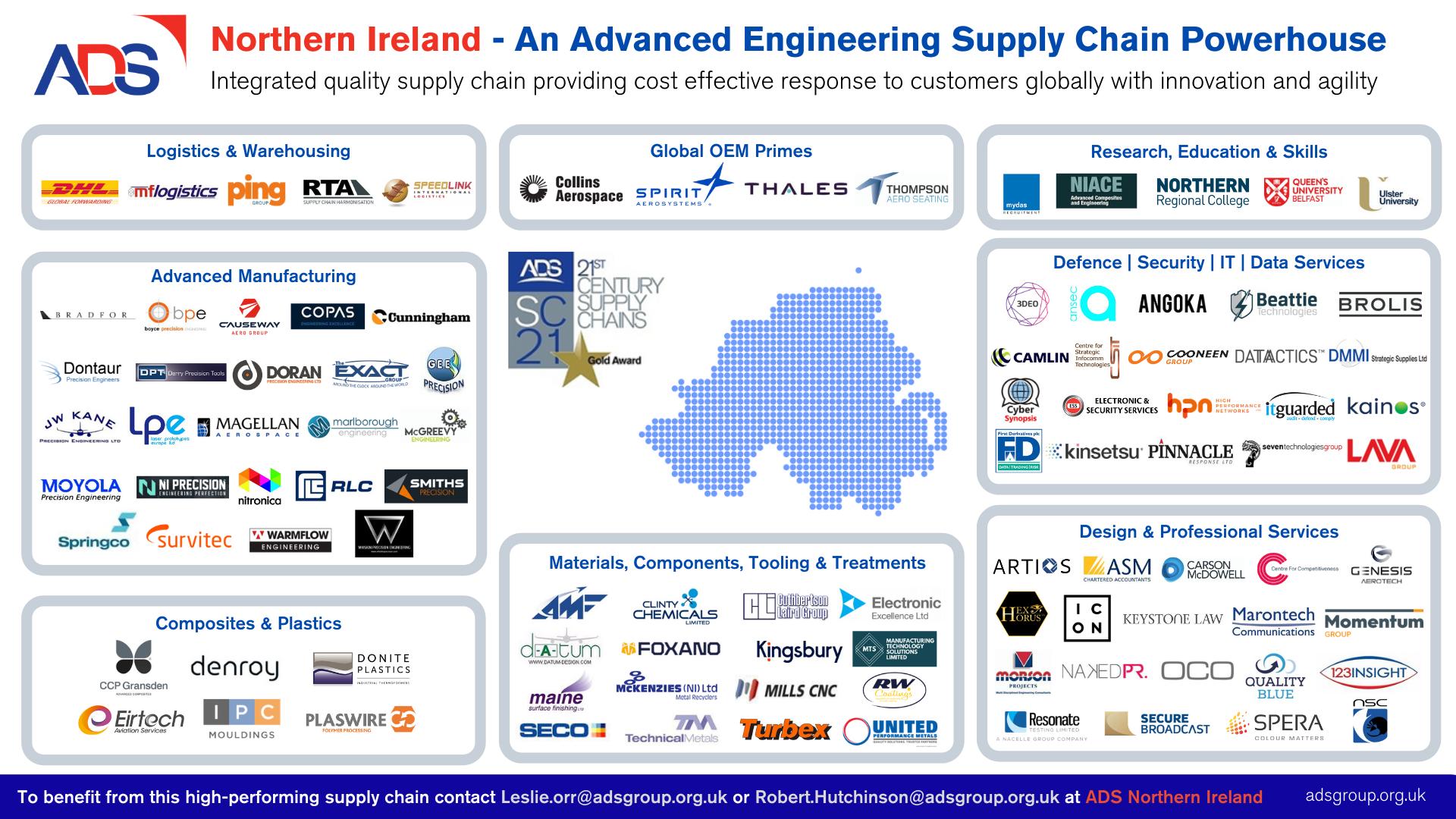 ADS NI - Supply Chain Powerhouse - Feb 2021