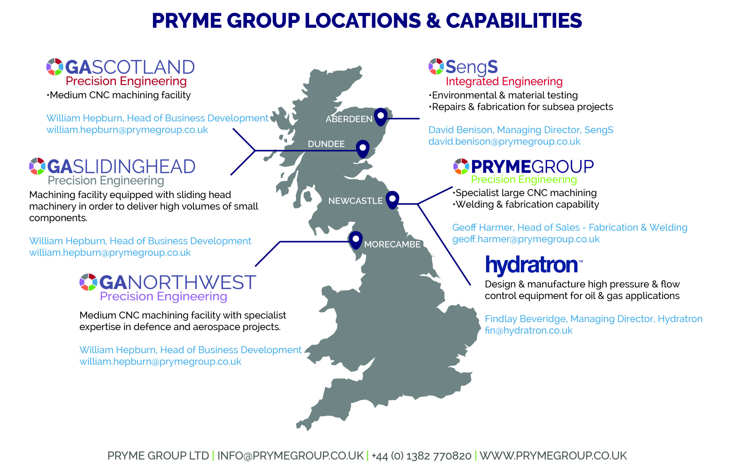 Pryme-Group-Capability-Map