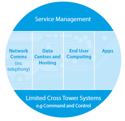 MPS ICT tower model approach to suppliers and procurement 2